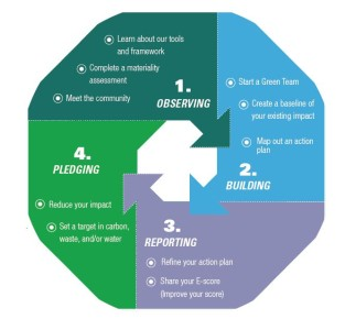 The Four Parts of the Sustainability Initiative are 1. observing, 2. building, 3., reporting and 4. pledging