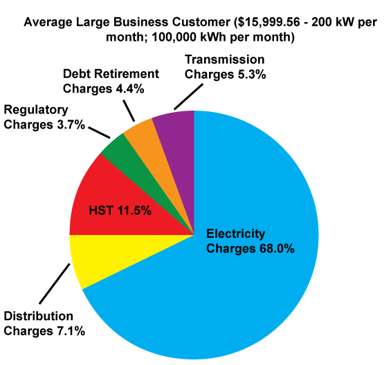 Average Large Business Customer Bill Pie Chart
