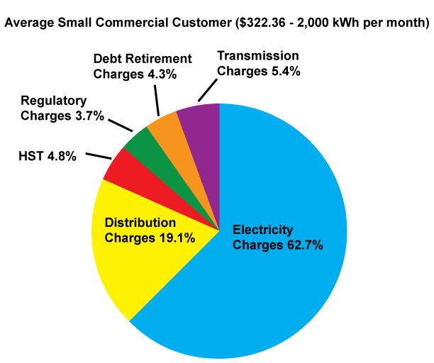 Average Small Commercial Customer Bill Pie Chart
