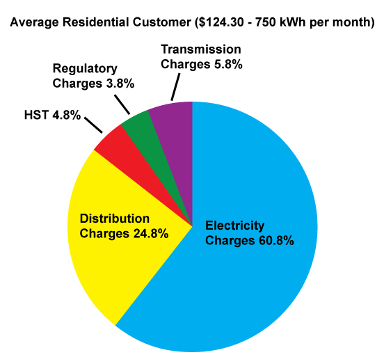 Where Your Money Goes - Average Residential Customer Bill Pie Chart