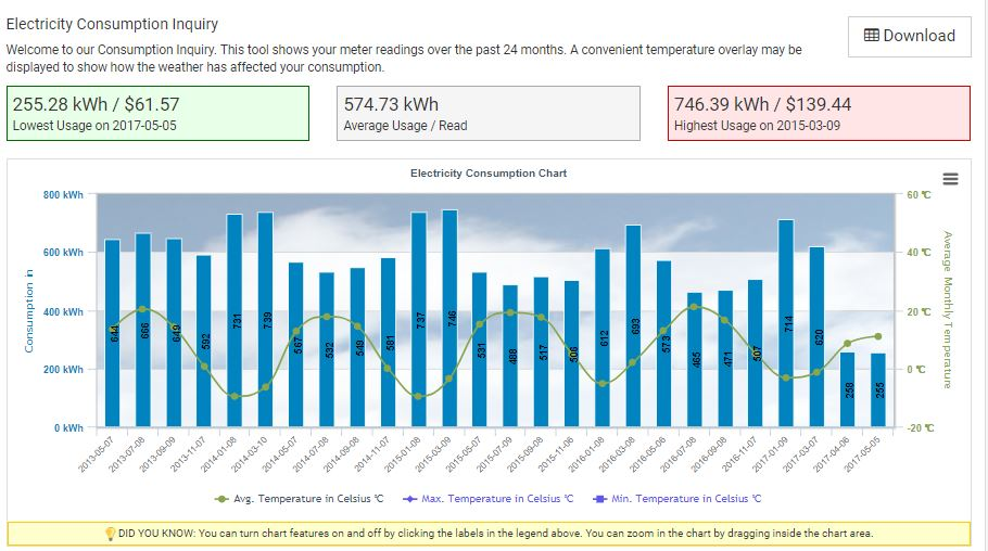 An Image of the My Account site's Electricity Consumption Comparion graph